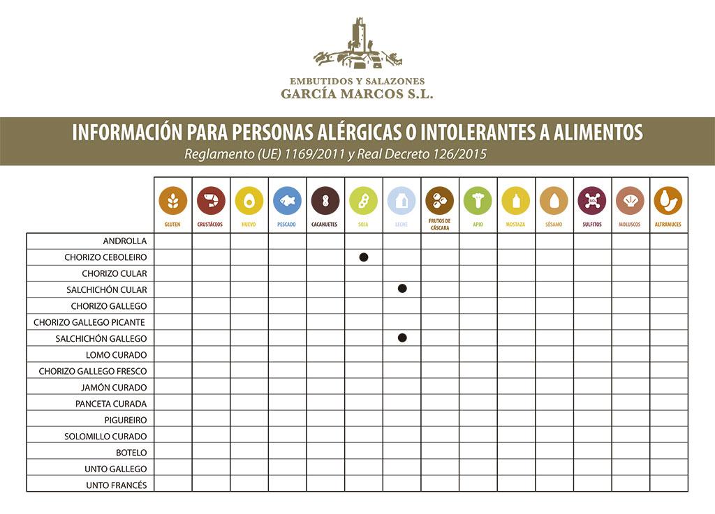 Tabla de alérgenos: Información para personas alérgicas o intolerantes a alimentos.